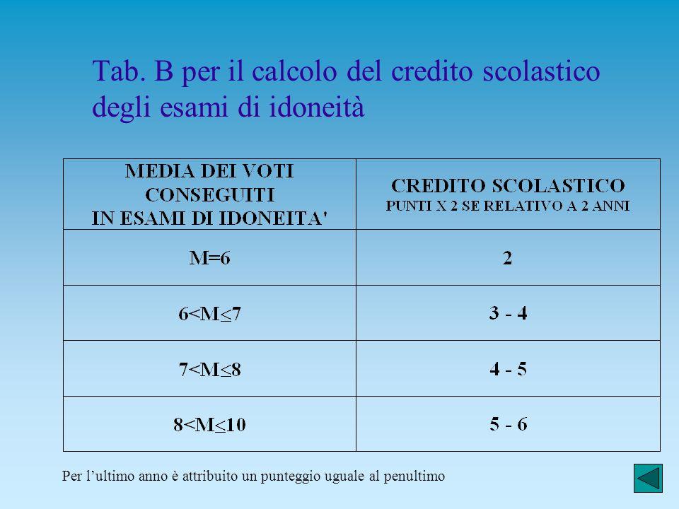 Tab. B per il calcolo del credito scolastico degli esami di idoneità
