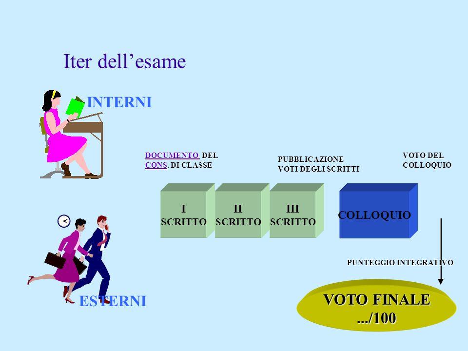 Iter dell'esame INTERNI VOTO FINALE ESTERNI .../100 I II III COLLOQUIO