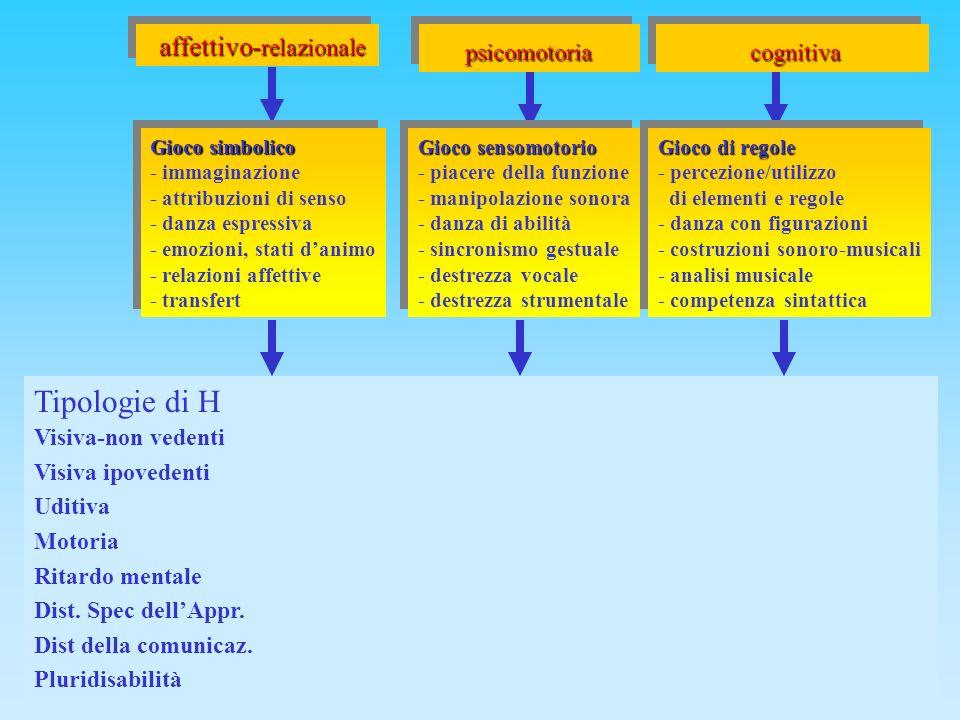 Tipologie di H affettivo-relazionale psicomotoria cognitiva