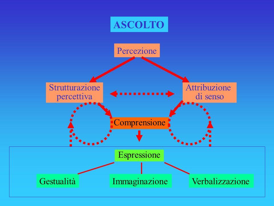 ASCOLTO Percezione Strutturazione percettiva Attribuzione di senso