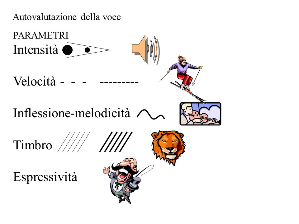 Velocità - - - --------- Inflessione-melodicità Timbro Espressività