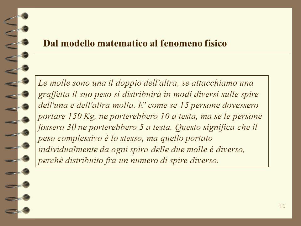 Dal modello matematico al fenomeno fisico