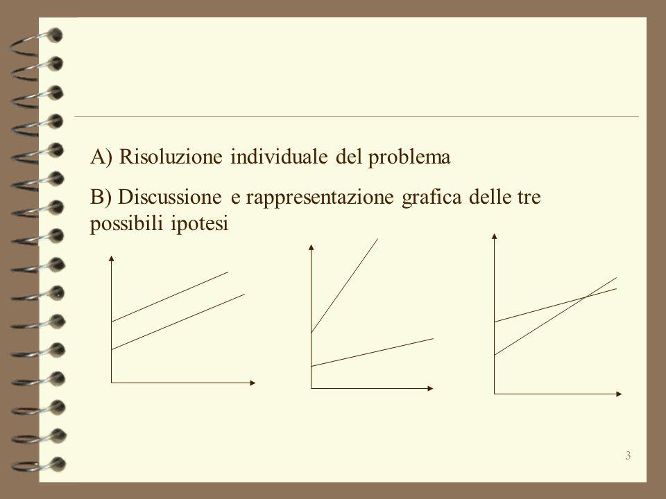 A) Risoluzione individuale del problema