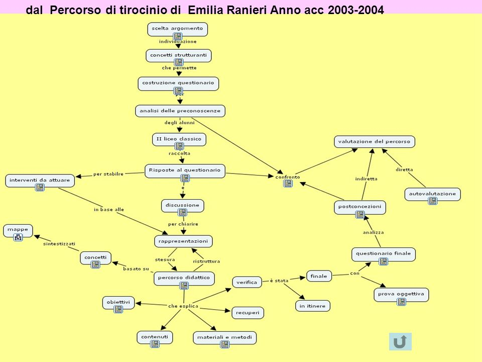 dal Percorso di tirocinio di Emilia Ranieri Anno acc 2003-2004