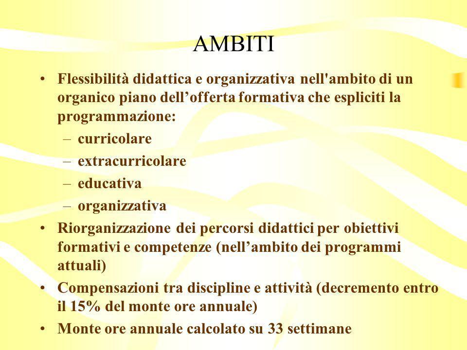 AMBITI Flessibilità didattica e organizzativa nell ambito di un organico piano dell'offerta formativa che espliciti la programmazione:
