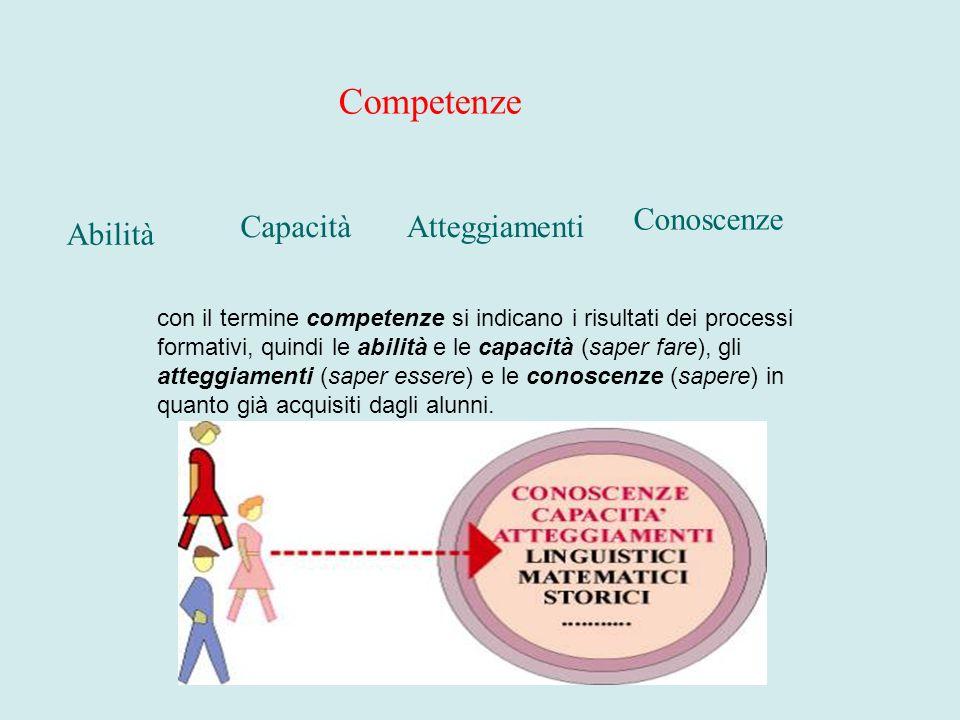 Competenze Conoscenze Capacità Atteggiamenti Abilità