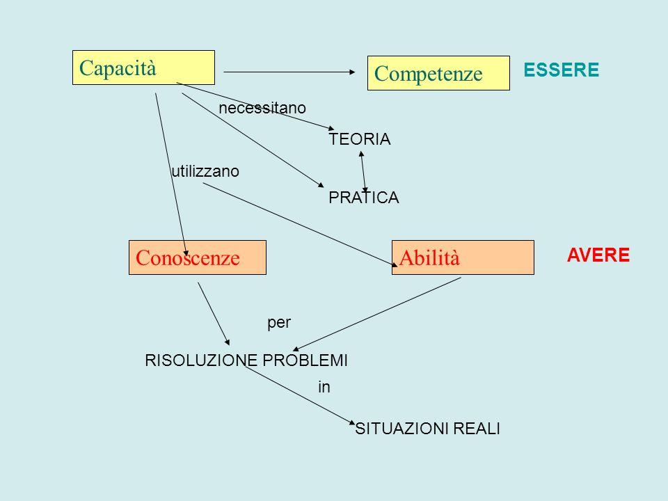 Capacità Competenze Conoscenze Abilità ESSERE AVERE necessitano TEORIA