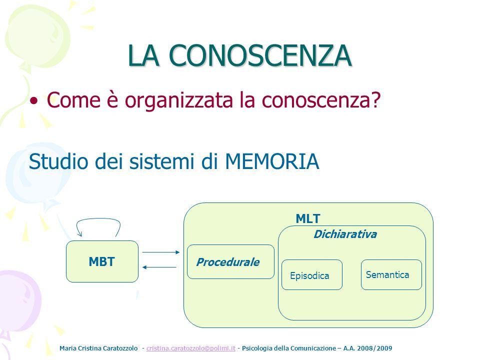 LA CONOSCENZA Come è organizzata la conoscenza