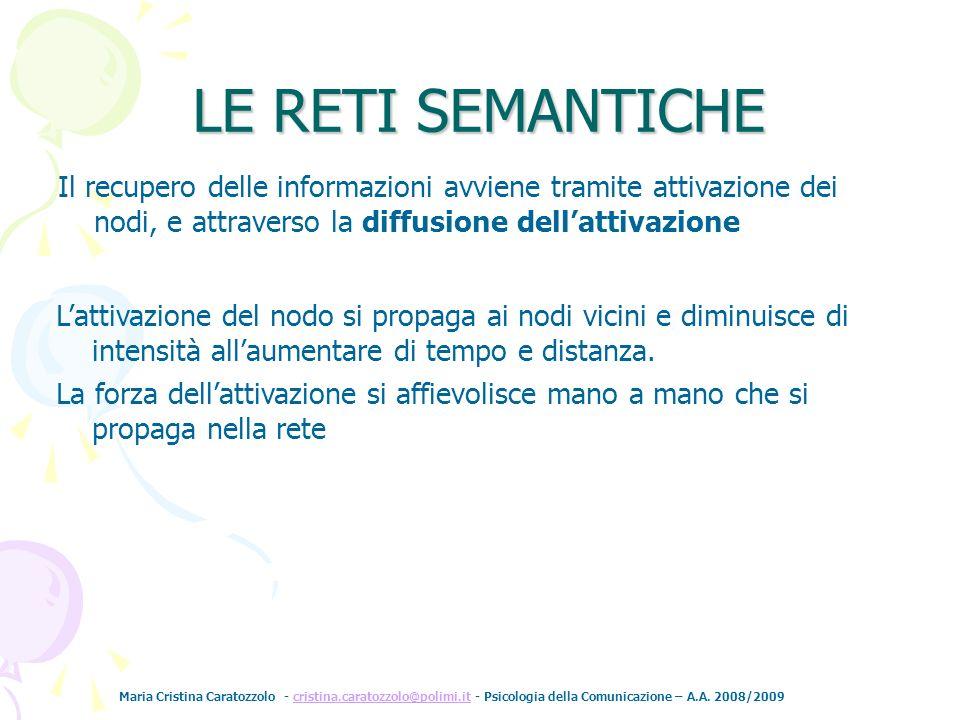 LE RETI SEMANTICHE Il recupero delle informazioni avviene tramite attivazione dei nodi, e attraverso la diffusione dell'attivazione.