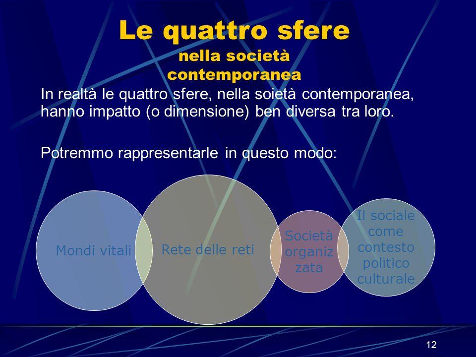 Le quattro sfere nella società contemporanea