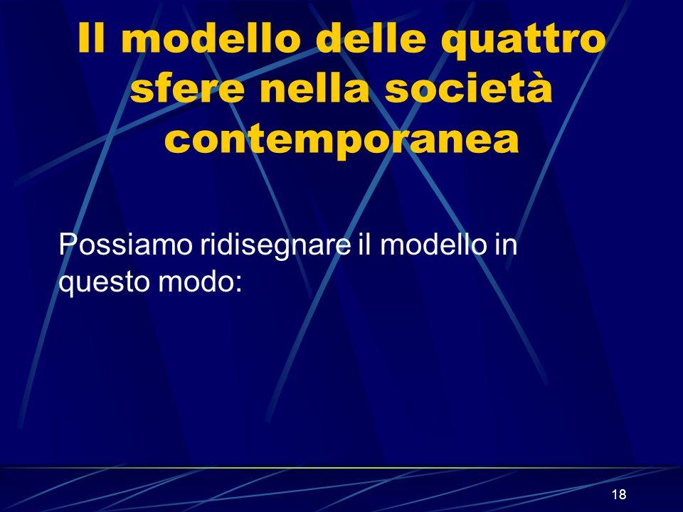 Il modello delle quattro sfere nella società contemporanea