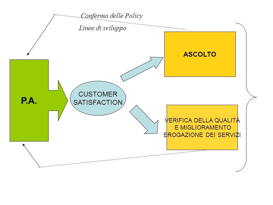 P.A. Conferma delle Policy Linee di sviluppo ASCOLTO CUSTOMER