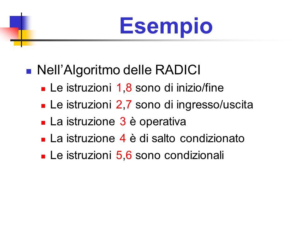 Esempio Nell'Algoritmo delle RADICI
