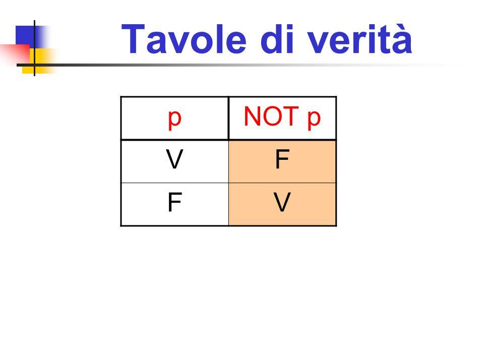 Tavole di verità p NOT p V F