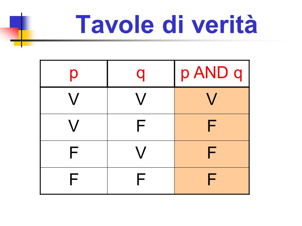 Tavole di verità p q p AND q V F