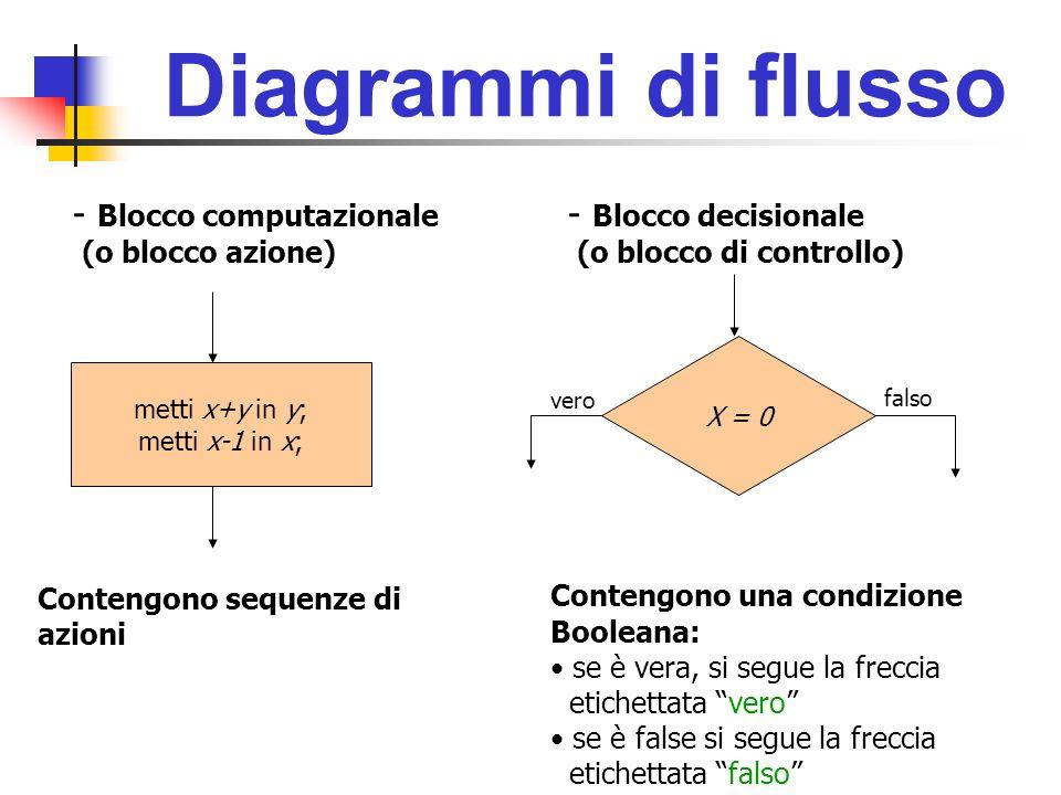 Diagrammi di flusso Blocco computazionale Blocco decisionale