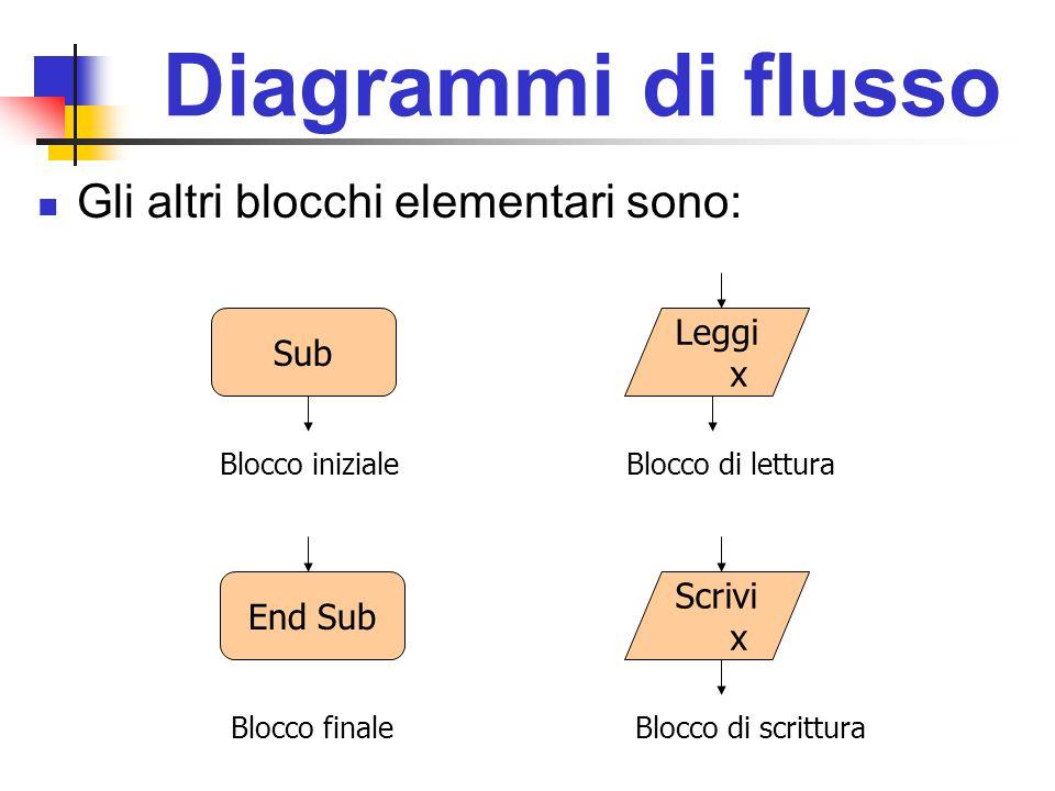 Diagrammi di flusso Gli altri blocchi elementari sono: Leggi Sub x