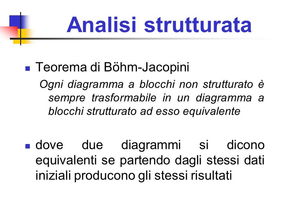 Analisi strutturata Teorema di Böhm-Jacopini