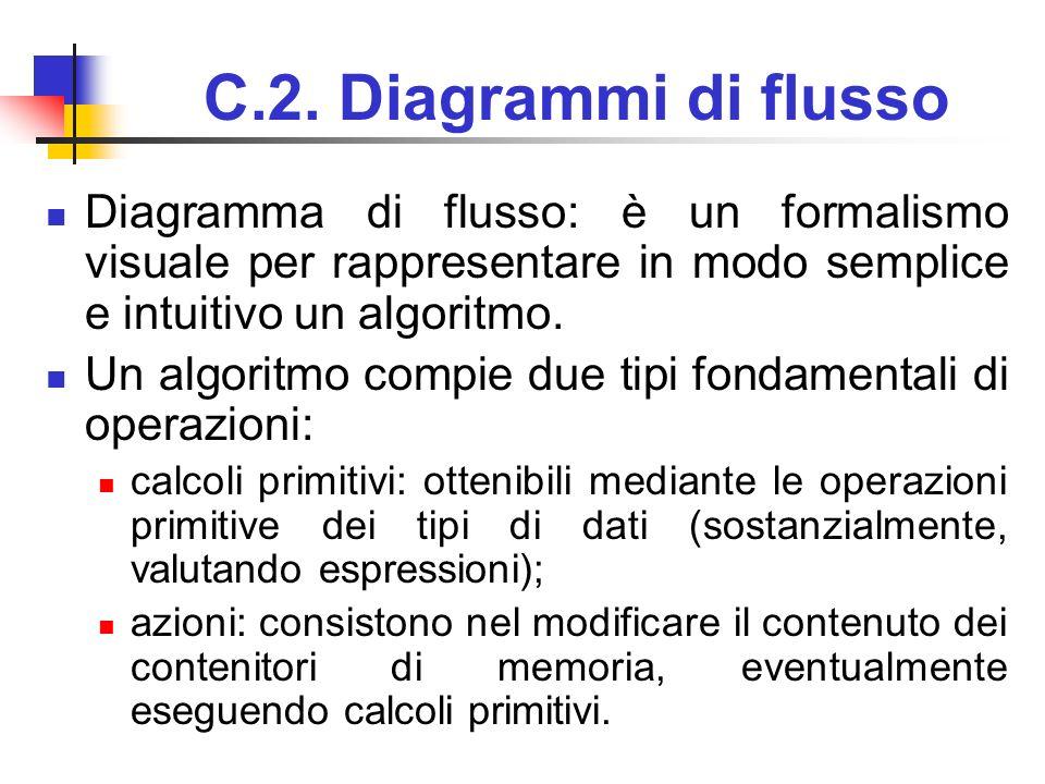 C.2. Diagrammi di flusso Diagramma di flusso: è un formalismo visuale per rappresentare in modo semplice e intuitivo un algoritmo.
