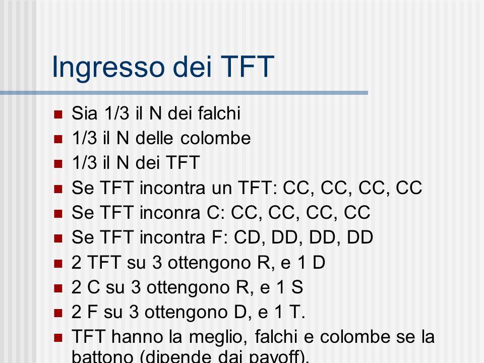 Ingresso dei TFT Sia 1/3 il N dei falchi 1/3 il N delle colombe