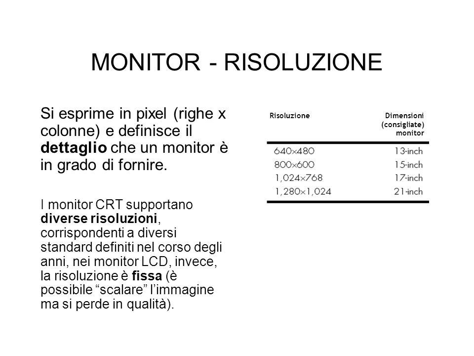 MONITOR - RISOLUZIONE Si esprime in pixel (righe x colonne) e definisce il dettaglio che un monitor è in grado di fornire.