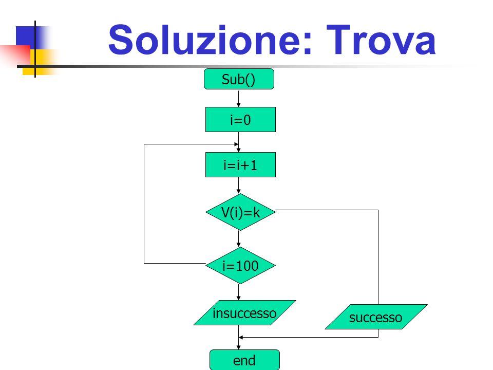Soluzione: Trova Sub() i=0 i=i+1 V(i)=k i=100 insuccesso successo end