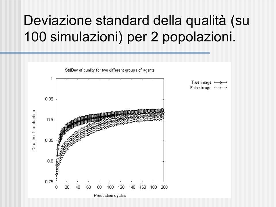 Deviazione standard della qualità (su 100 simulazioni) per 2 popolazioni.