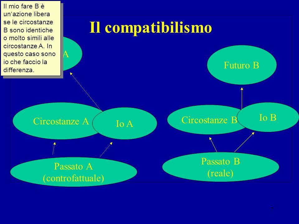 Il compatibilismo Futuro A Futuro B Io B Circostanze A Circostanze B