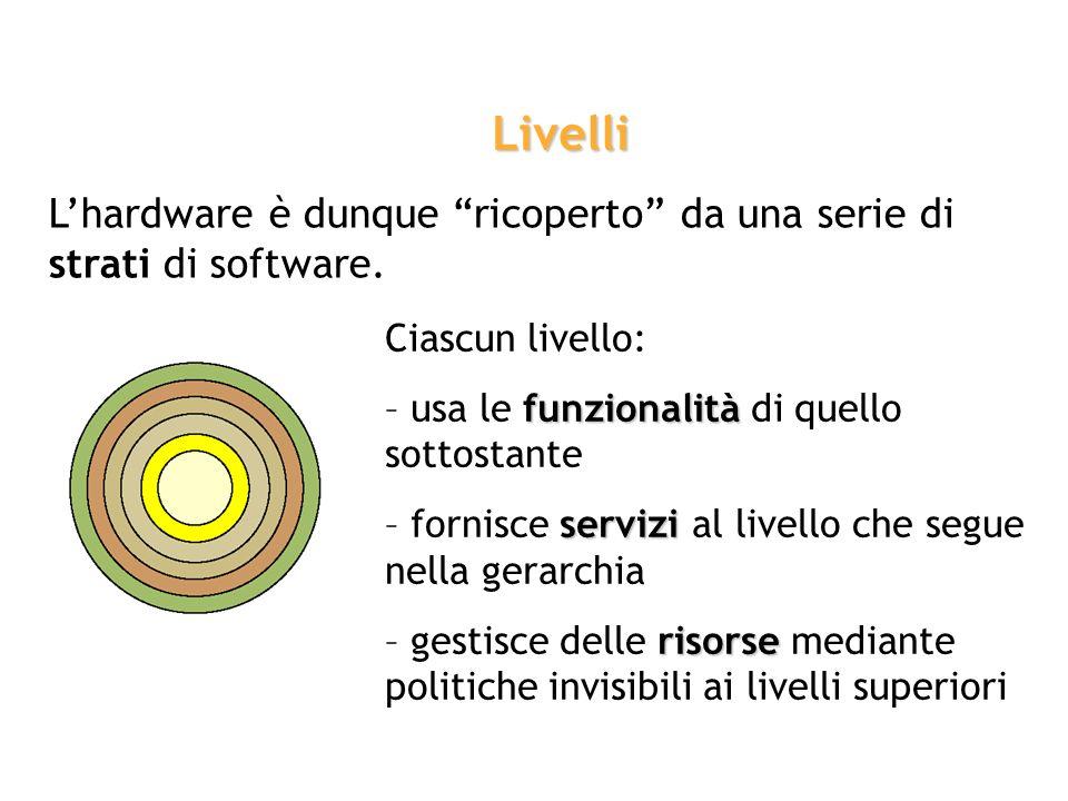 Livelli L'hardware è dunque ricoperto da una serie di strati di software. Ciascun livello: – usa le funzionalità di quello sottostante.