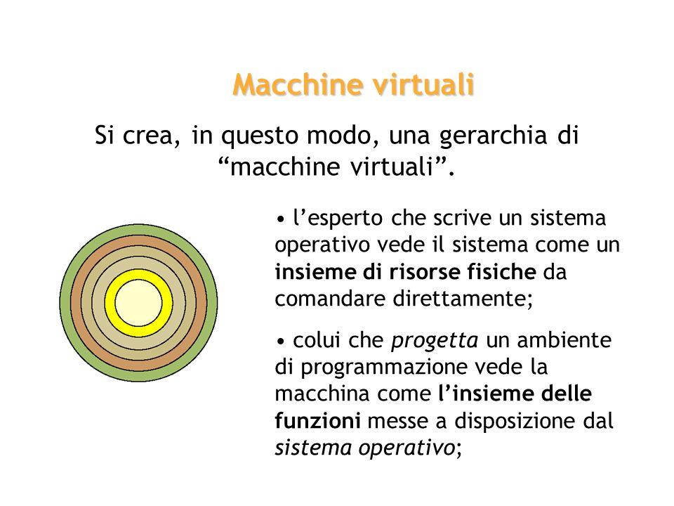 Si crea, in questo modo, una gerarchia di macchine virtuali .