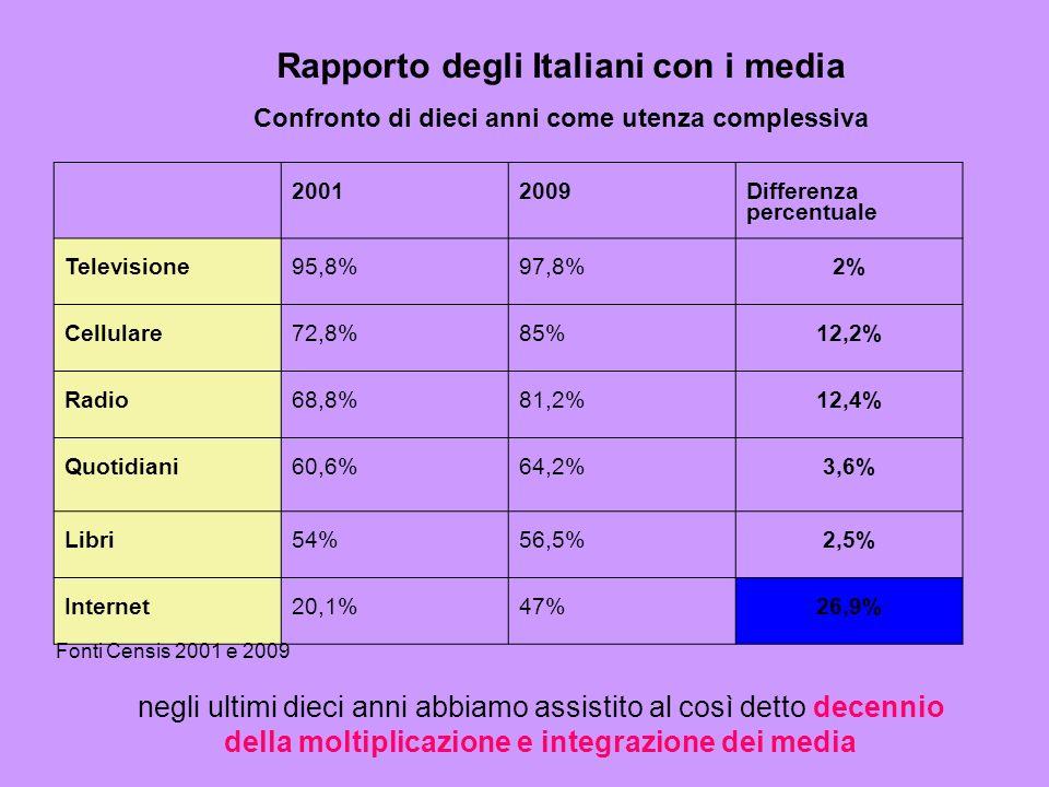 Rapporto degli Italiani con i media
