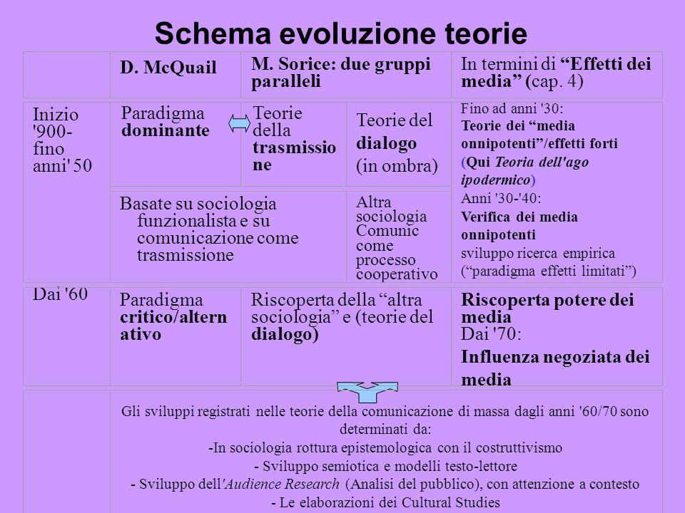 Schema evoluzione teorie