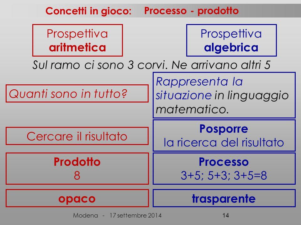 algebrica Posporre Prodotto Processo opaco trasparente