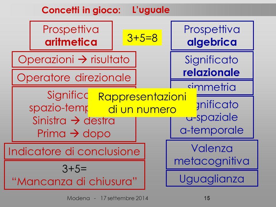 algebrica relazionale