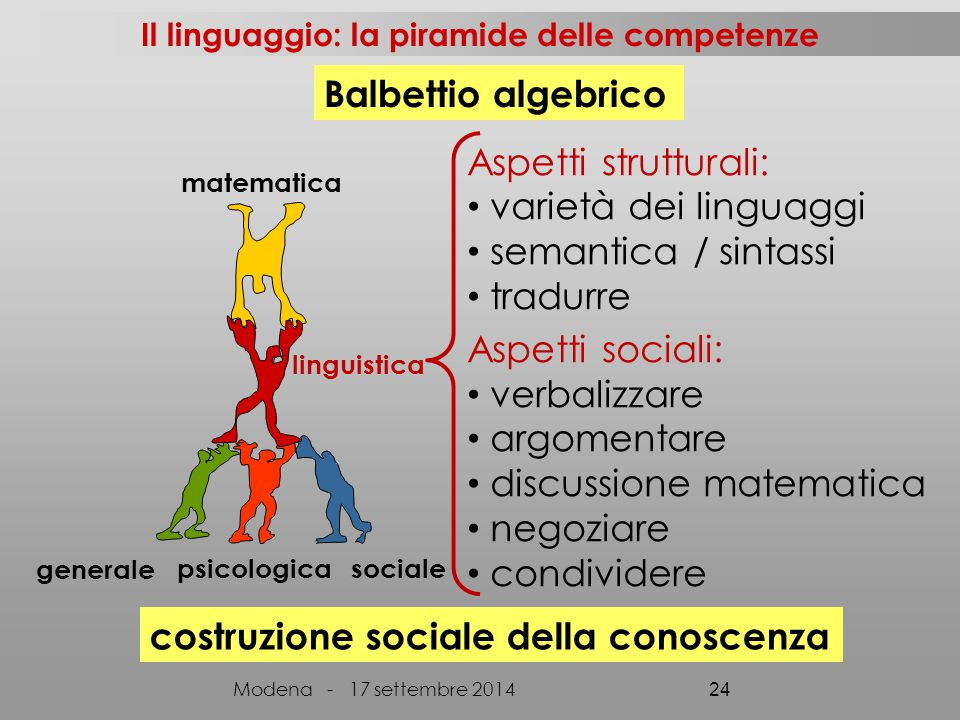 Il linguaggio: la piramide delle competenze