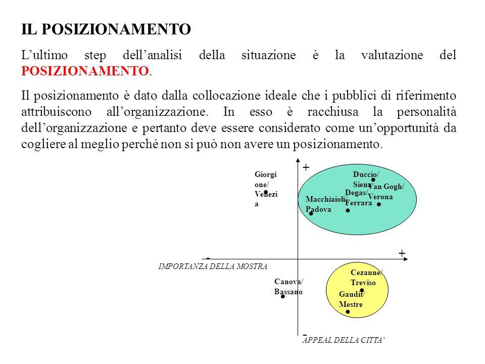 IL POSIZIONAMENTO L'ultimo step dell'analisi della situazione è la valutazione del POSIZIONAMENTO.