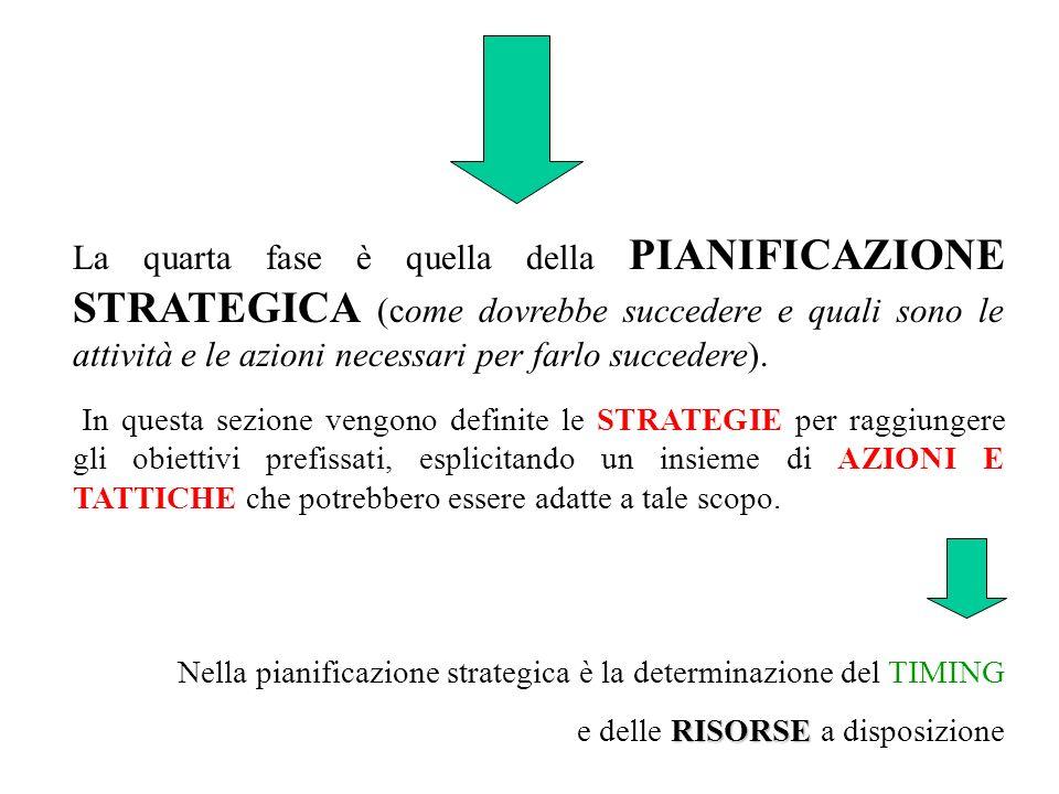 La quarta fase è quella della PIANIFICAZIONE STRATEGICA (come dovrebbe succedere e quali sono le attività e le azioni necessari per farlo succedere).