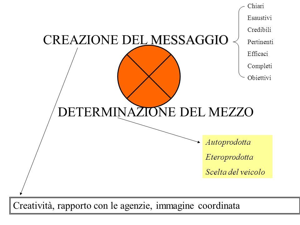 CREAZIONE DEL MESSAGGIO