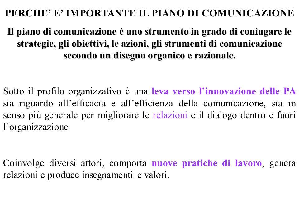 PERCHE' E' IMPORTANTE IL PIANO DI COMUNICAZIONE