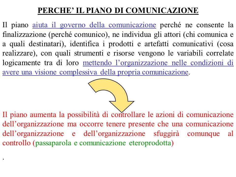 PERCHE' IL PIANO DI COMUNICAZIONE