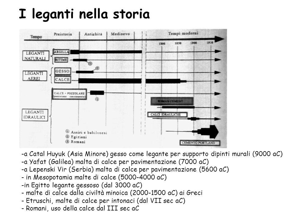 I leganti nella storia -a Catal Huyuk (Asia Minore) gesso come legante per supporto dipinti murali (9000 aC)