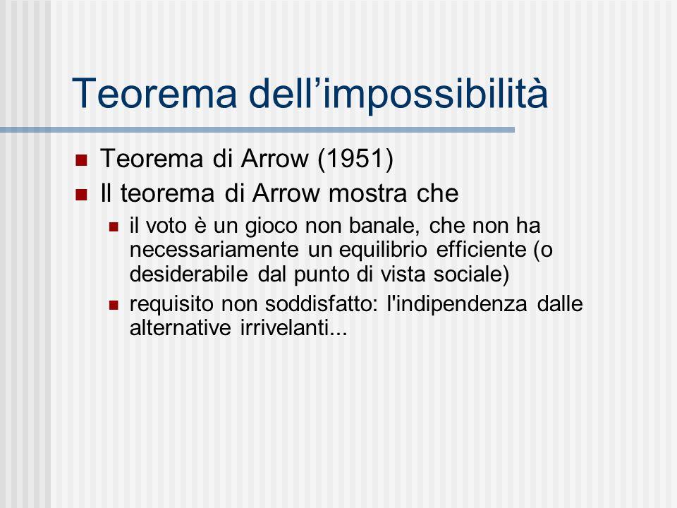 Teorema dell'impossibilità