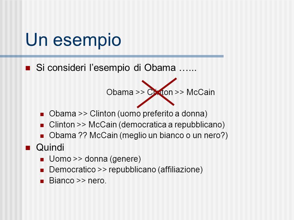 Obama >> Clinton >> McCain