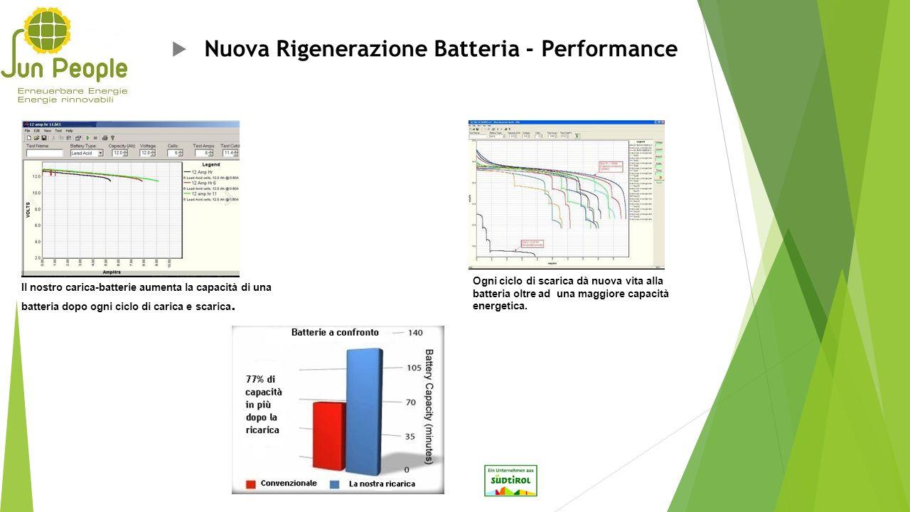 Nuova Rigenerazione Batteria - Performance