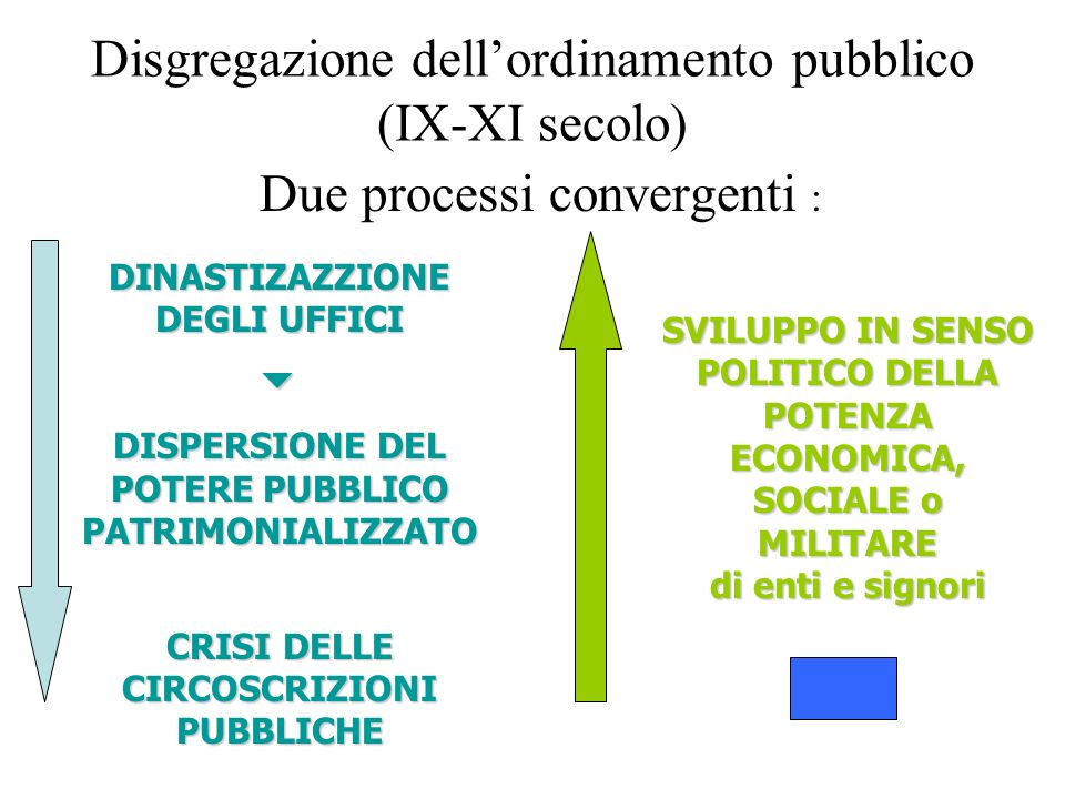 Disgregazione dell'ordinamento pubblico (IX-XI secolo)