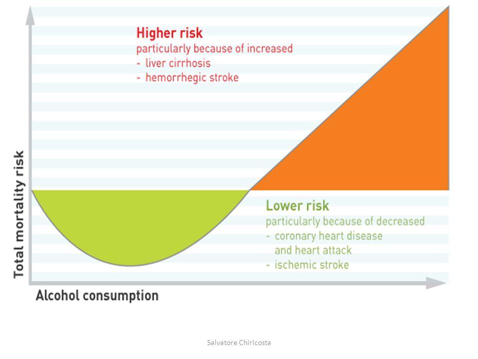 Numerosi studi epidemiologici hanno evidenziato la presenza di una relazione a forma di J tra consumo di alcol e mortalità, risultante dalla combinazione degli effetti positivi e negativi dell etanolo.