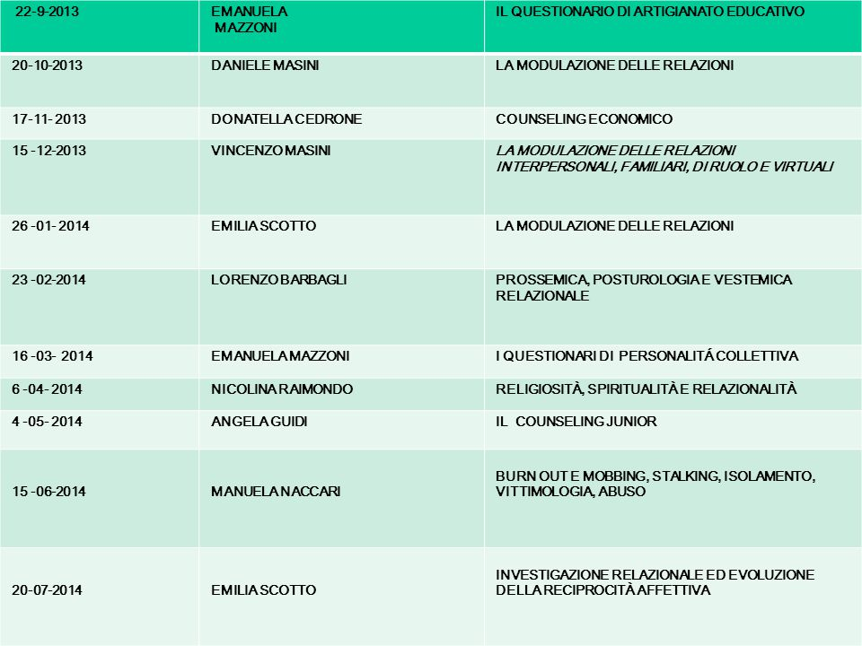 22-9-2013 EMANUELA. MAZZONI. IL QUESTIONARIO DI ARTIGIANATO EDUCATIVO. 20-10-2013. DANIELE MASINI