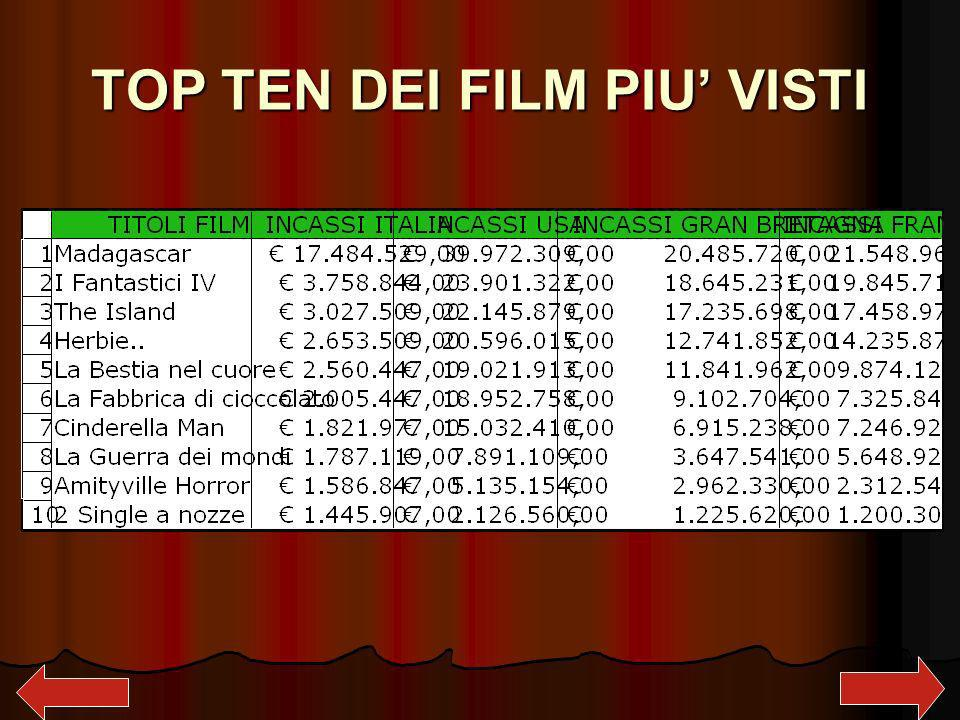 TOP TEN DEI FILM PIU' VISTI