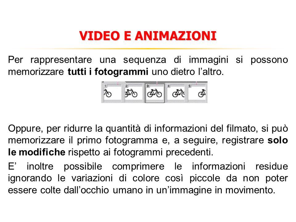 VIDEO E ANIMAZIONI Per rappresentare una sequenza di immagini si possono memorizzare tutti i fotogrammi uno dietro l'altro.