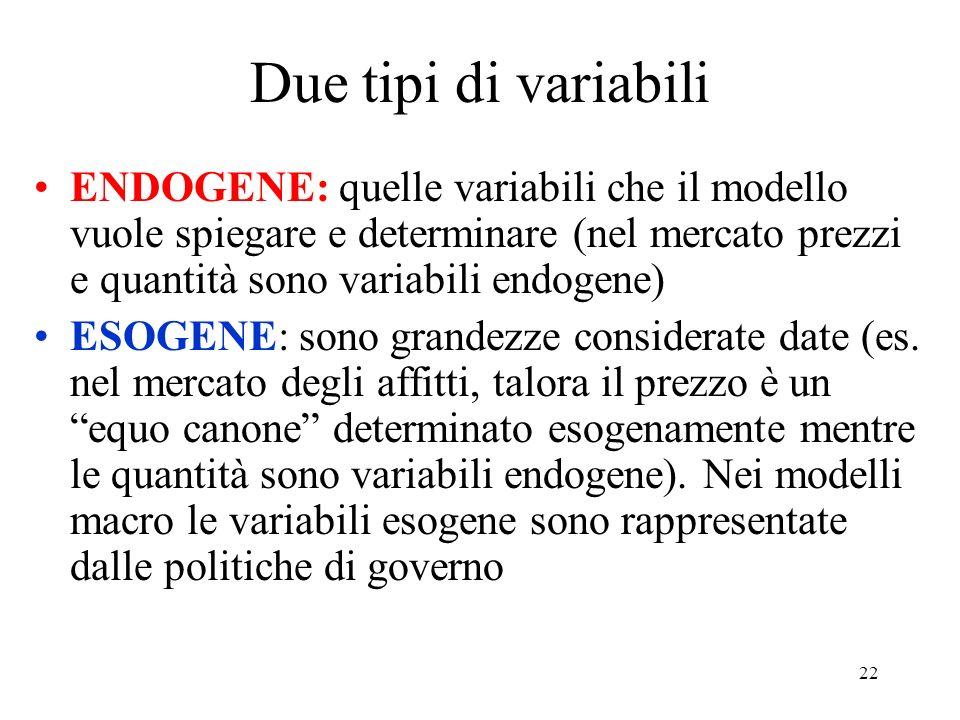Due tipi di variabili ENDOGENE: quelle variabili che il modello vuole spiegare e determinare (nel mercato prezzi e quantità sono variabili endogene)